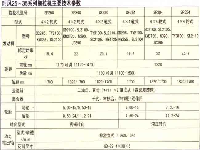 时风25-35系列拖拉机主要技术参数