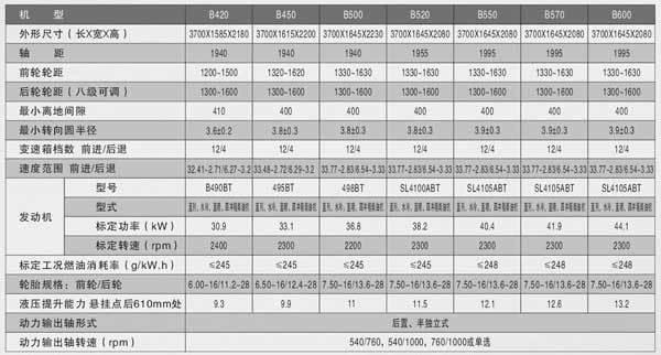 洛阳博马42-60马力拖拉机技术参数表