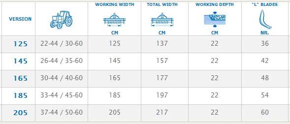 马斯奇奥H系列旋耕机主要技术参数表