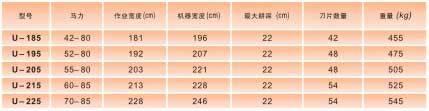 马斯奇奥U系列旋耕机主要技术参数表