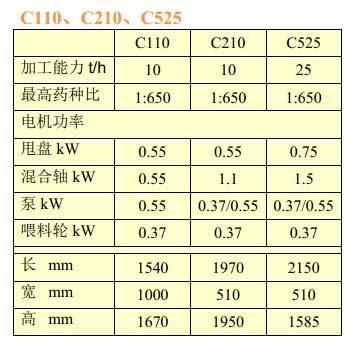 佩特库斯(PETKUS)连续式种子包衣机主要技术参数表