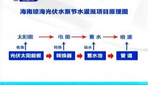 海南新闻联播特稿:太阳能光伏农业节水灌溉