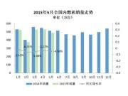 5月全国内燃机销量同环比均降