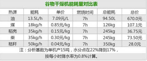 谷王DC300循环式谷物烘干机能耗量对比表