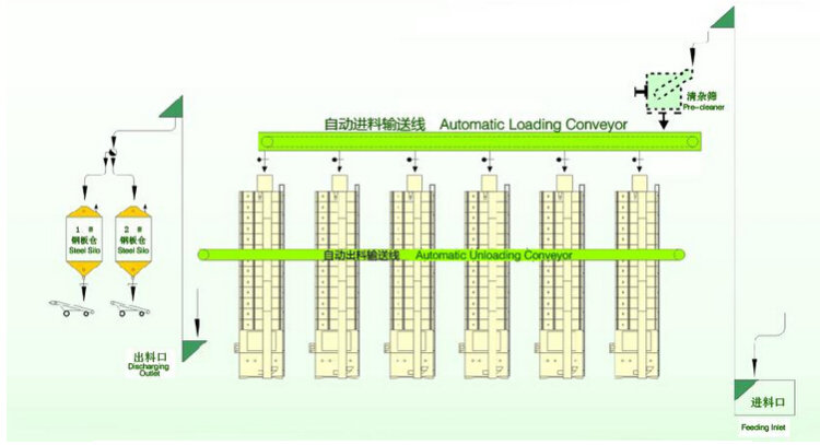 谷王DC300循环式谷物烘干机